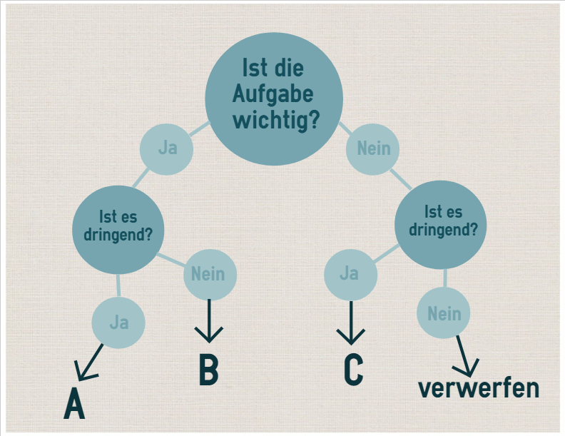 Einstufung in ABC Methode