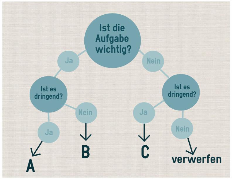 Einstufung in ABC Methode